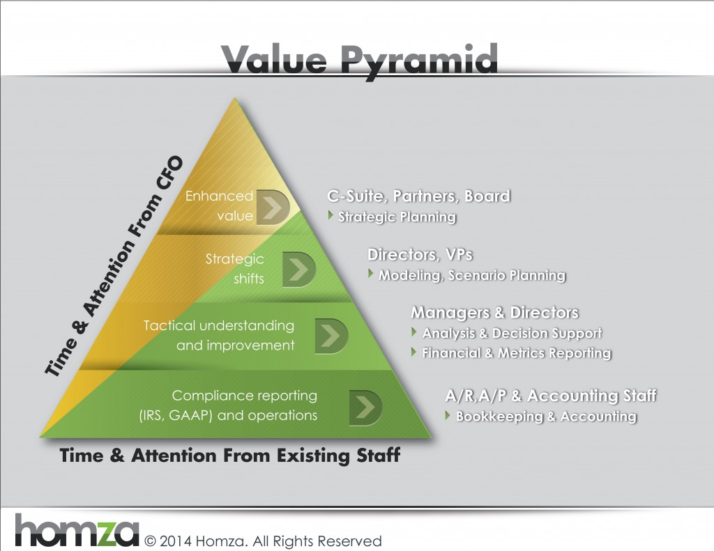 Homza-Value-Pyramid
