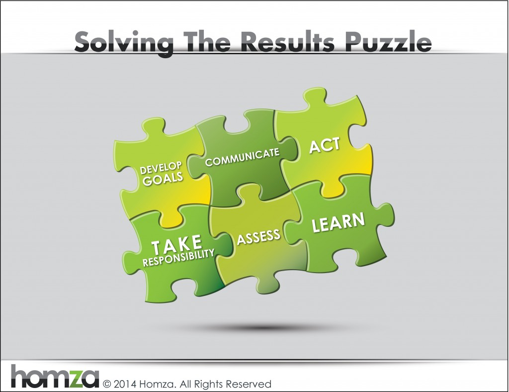 Homza-Solving-The-Results-Puzzle