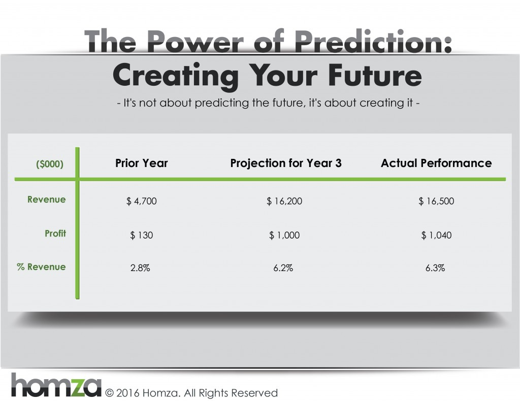 Homza_The Power of Prediction_Creating Your Future